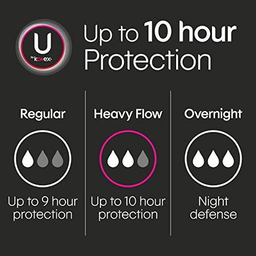 U by Kotex Security Feminine Maxi Pads, Heavy Flow, Long, Unscented, 132 Count (3 Packs of 44)