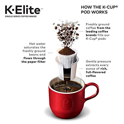 how a Keurig makes coffee.