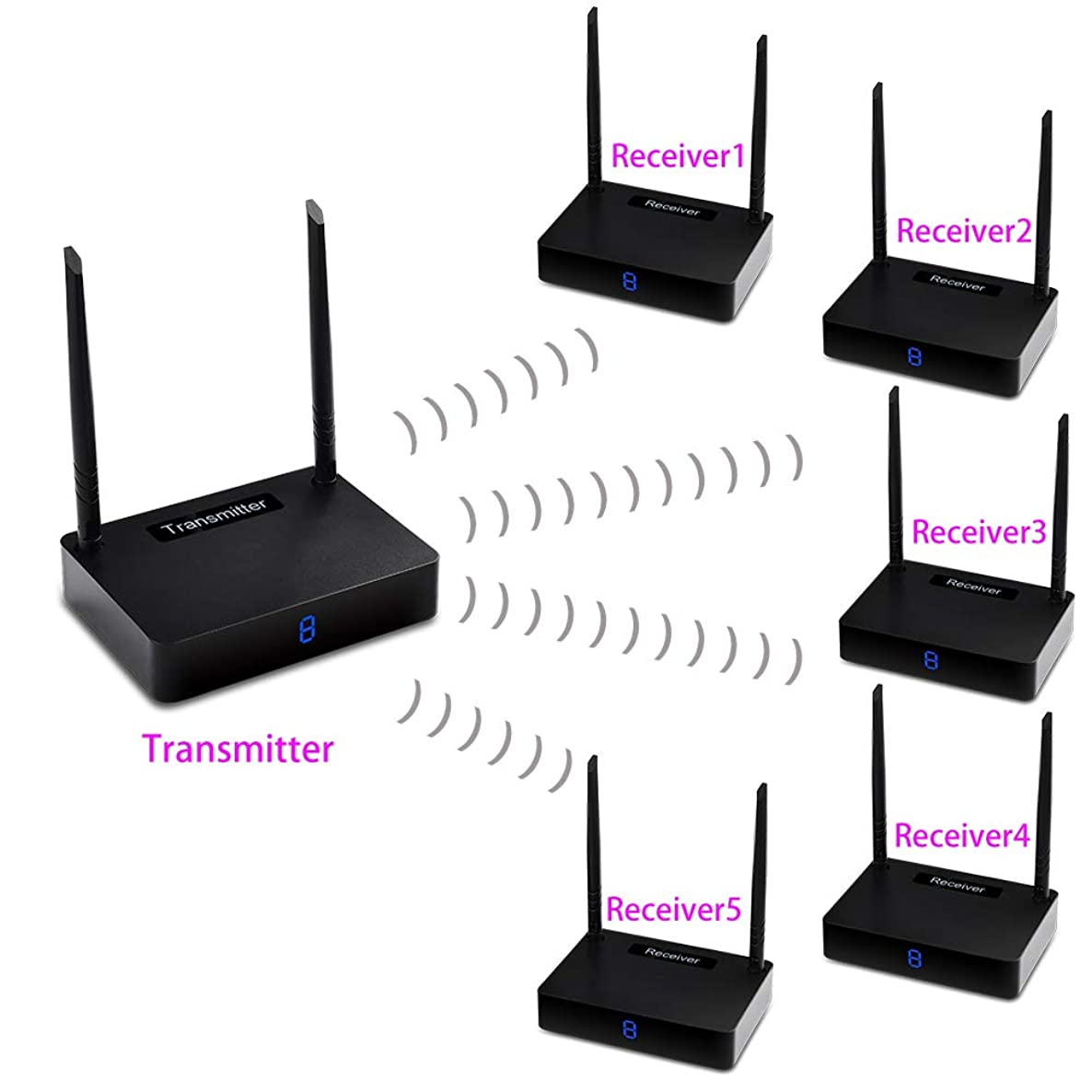 Measy HD585-5 Wireless Video Transmitter Dual Antenna 1150ft/350m HD Display kit(1TX to 5RX)