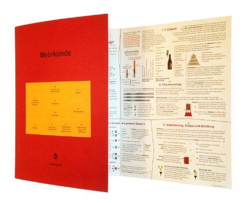 Weinkunde (Visualisierung: Wissen über Wein)