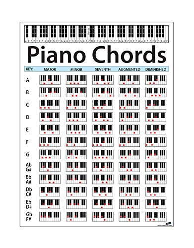 Large Piano Chord Chart Poster. Perfect for Students and Teachers. Size: 30in Tall X 22.5in Wide. Educational Handy Guide Chart Print for Keyboard Music Lessons. P1001B