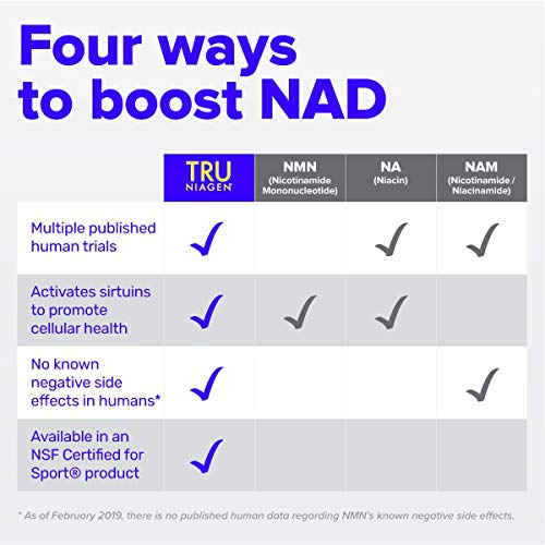51Ra7zEybvL - TRU NIAGEN Nicotinamide Riboside NAD Booster for Cellular Repair & Energy (NSF Certified for Sport) - 300mg Vegetarian Capsules, 300mg Per Serving - 30 Day Bottle (3 Pack)
