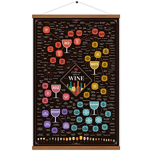 different types of wine poster - 3