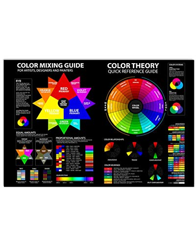 KING PRINT Color Knowledge Poster Color Mixing Guide for Artists, Designers and Painters Color Theory Canvas Wall Art Hanging Painting Photography Paper Watercolor Living Classroom Home Decor