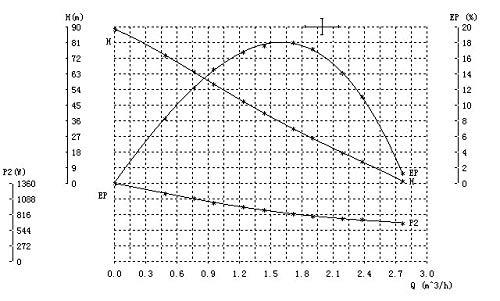 Grandmaster – Bomba De Agua Sumergible Para Pozo Profundo, 1100W/1.5CV, 2.94m3/h, Acero Inoxidable, Profundidad Máxima…