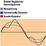 Güde ISG 1000 Stromerzeuger - 5