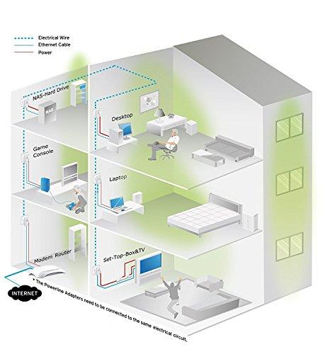 TP-Link TL-PA4010P Kit Powerline con enchufe adicional, AV 600 Mbps en Powerline, 1 puerto ethernet, homeplug AV, sin… 2