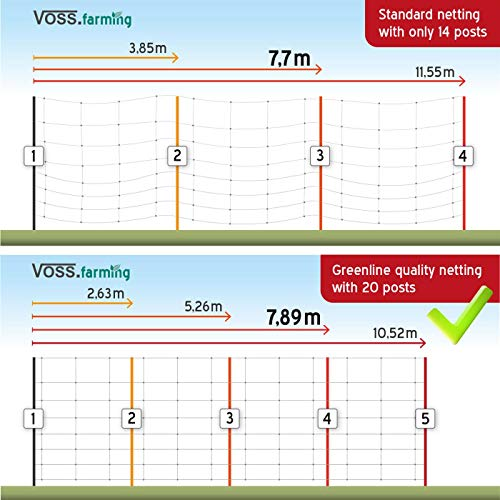 VOSS.farming 50m Elektrozaun-Netz, tannengrün, Euro, 90cm, 20 Pfähle Weidezaunnetz Elektrozaun Weidezaun grün - 4