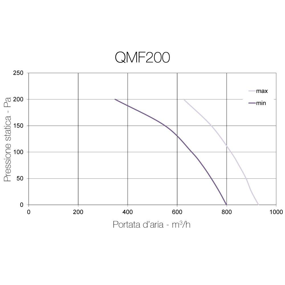 QMF200ST de Aerauliqa – Ventilador de hélice centrífugo en línea ...