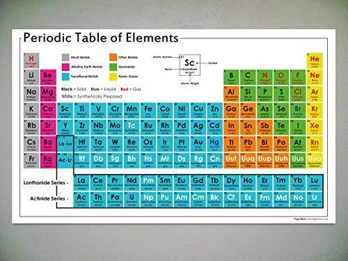 Poster Periodensystem der Elemente, A1, nicht laminiert, für Schule, Wissenschaft, Klassenzimmer, Resource/Dekoration
