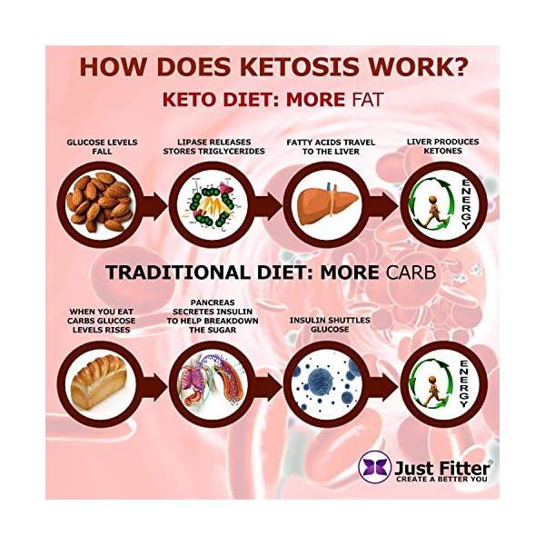 buy  Ketone Keto Urine 150 Test Strips. 3 Resealable ... Diabetes Care