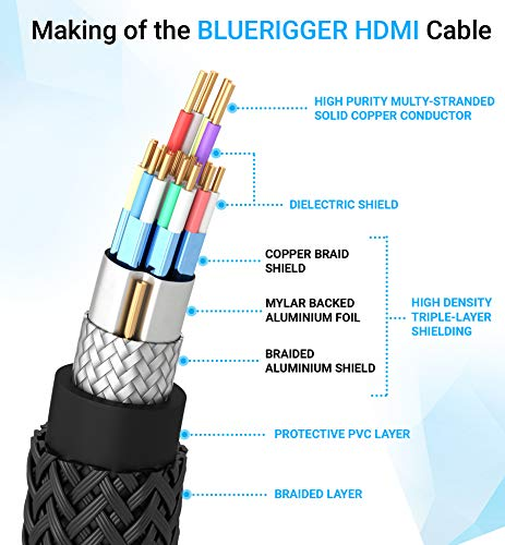 BlueRigger 4K HDMI Cable (25 Feet, 4K 60Hz HDR, High Speed 18 Gbps, Nylon Braided) - Compatible with PS5, PS4, PS3, Xbox, Roku, Apple TV, HDTV, Blu-ray, PC