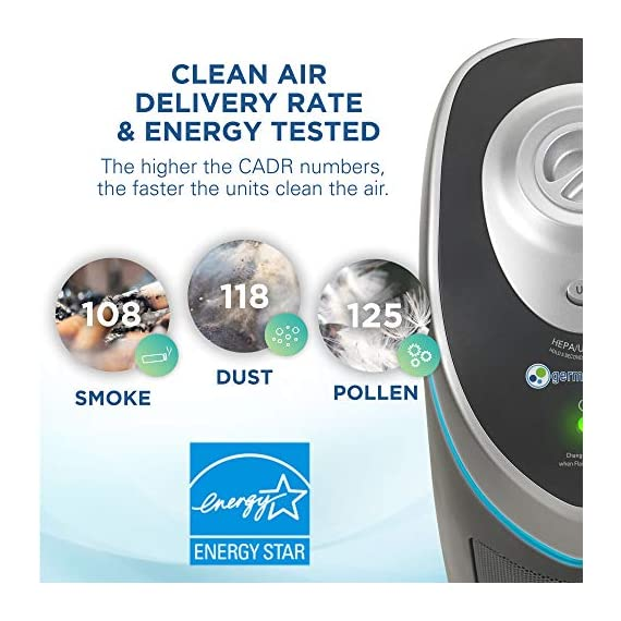 Germ Guardian True HEPA Filter Air Purifier with UV Light Sanitizer, Eliminates Germs, Filters Allergies, Pollen, Smoke… 3 4-in-1 air purifier for home: True HEPA air filter reduces up to 99.97% of harmful germs, dust, pollen, pet dander, mold spores, and other allergens as small as .3 microns from the air Kills germs: UV-C light helps kill airborne viruses such as influenza, staph, rhinovirus, and works with Titanium Dioxide to reduce volatile organic compounds Traps allergens pre filter traps dust, pet hair, and other large particles while extending the life of the HEPA filter. Bulb wattage is 55 watts