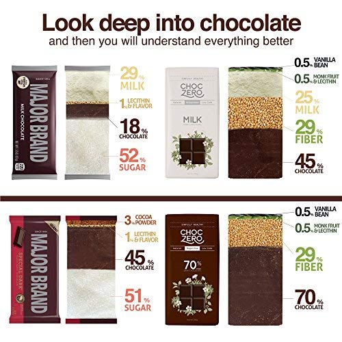 ChocZero 70% Dark Chocolate, Sugar free, Low Carb, No Sugar Alcohol, No Artificial Sweetener, All Natural, Non-GMO - (3 Bags, 30 pieces)