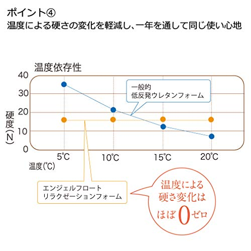 東京西川枕高さ(低め)ふわふわやわらかく支える通気性が良い高さ調節日本製エンジェルフロート(R)EH98165043L