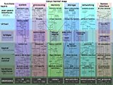 The Museum Outlet charts of - Linux Kernel Map - A3 Poster