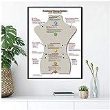 DLFALG Cuadro de chakras Póster Reiki Sanación Cuerpo humano Energía emocional Medicina Impresión de lienzo Salud mental Imagen de yoga Decoración de pared de oficina-40x60cm Sin marco