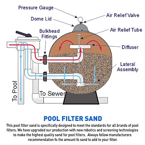 Palmetto Poolfilter-50 Superior Pool Sand Filter – 20# Grade – Formula, Commercial Filters-50 Pounds