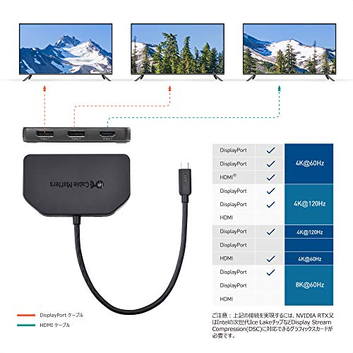 Cable Matters USB Type C トリプル 4K DisplayPort MST ハブ USB C DisplayPort スプリッタ Windows用 DisplayPort 1.4 3画面同時表示 2x DisplayPort 1x HDMI 1xUSB Type C充電ポート Macに非対応