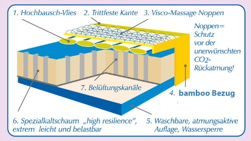ARO Artländer 874080 Sanistar Premium Matratze (Bamboo Bezug) 70 x 140 cm
