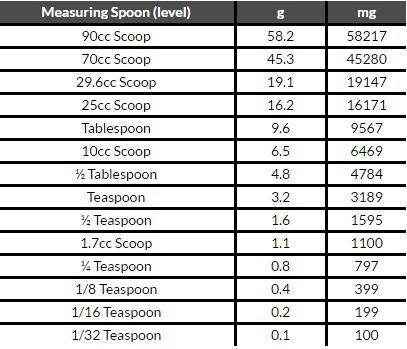 True Nutrition N-Acetyl Cysteine – NAC Powder (100 Grams)