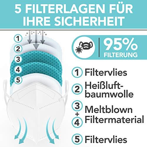 FFP2 Maske CE Zertifiziert - 20x FFP2 Masken (NR) - Inkl. Clip für höchsten 5-lagige Premium Atemschutzmaske FFP2 ohne Ventil für maximale Sicherheit - Mundschutz FFP2 BEMS Meisterwerk - 2