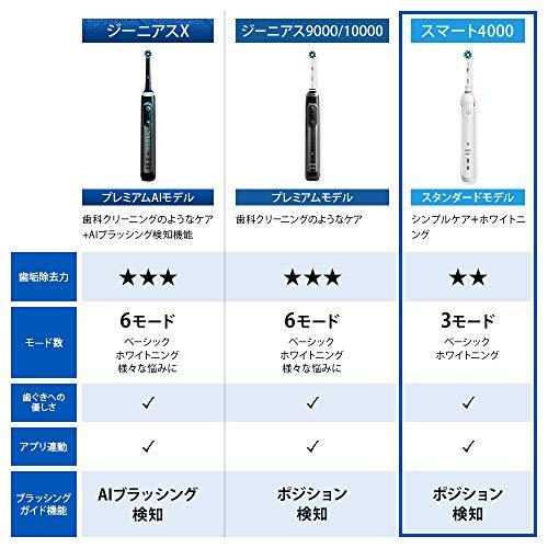『ブラウン オーラルB スマート4000 電動歯ブラシ D6015253P』のトップ画像