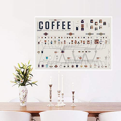 Autocollant Mural Collection De Cafés De Mode Bars Cuisine Affiches Stickers Muraux Vintage Affiche Rétro Art Kraft Papier Maison Sticker Décoration