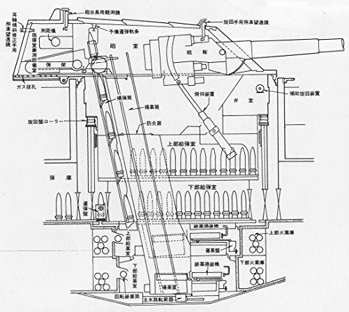 Capital Ships of the Imperial Japanese Navy 1868-1945: The Yamato Class and Subsequent Planning: Chapter 6: Detailed Description of the Main Gun Turret (English Edition)