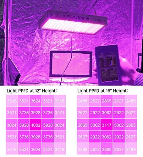 Famurs 1000w LED Grow Light