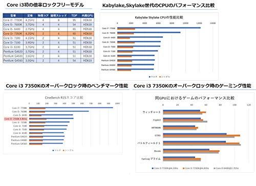 Intel BX80677I37350K 7th Gen Core Desktop Processors