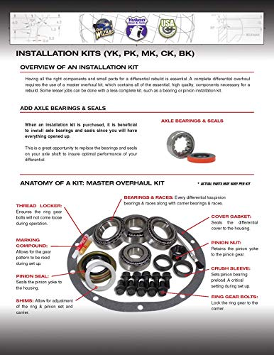 USA Standard Gear (ZBKF9.75-B) Bearing Kit for Ford 9.75 Differential