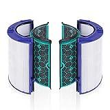 LZH FILTER Filtro HEPA de Repuesto Compatible con Dyson HP04 TP04 DP04 Sistema de Filtro Sellado de Dos etapas 360° Ventilador purificador de enfriamiento Puro