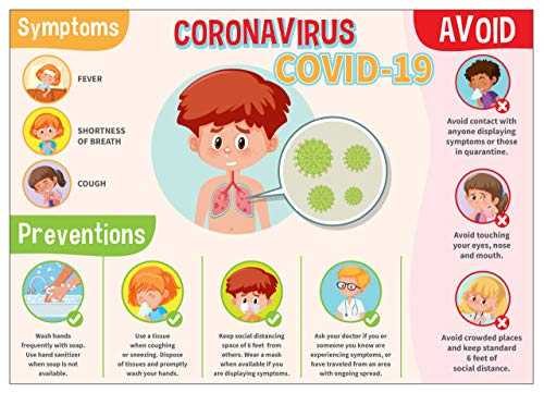 Coronavirus Covid-19 10' X 14' Wall Sign Posters, Social Distancing, Symptoms and Prevention, 3 Posters Per Pack