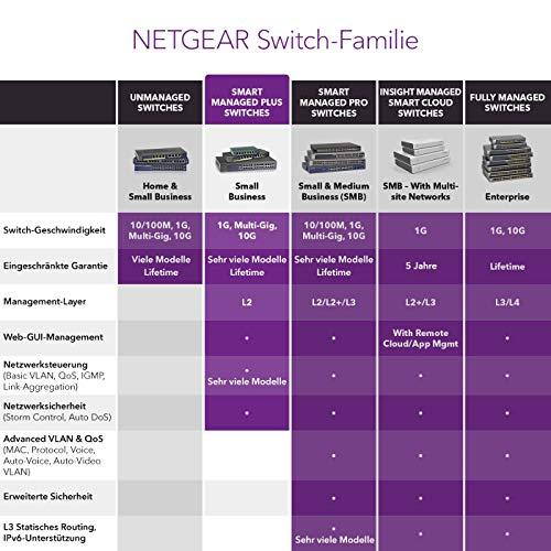 Netgear GS105E Switch 5 Port Gigabit Ethernet LAN Switch Plus (Netzwerk Switch, Managed mit IGMP, QoS, VLAN, lüfterloses Metallgehäuse, ProSAFE Lifetime-Garantie)