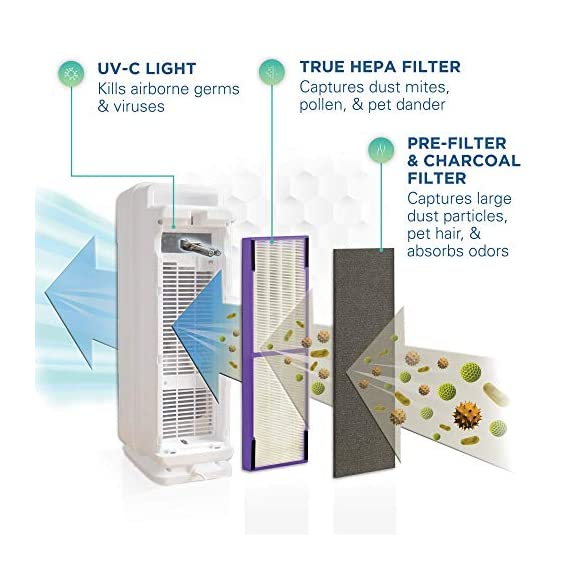Germ guardian true hepa filter air purifier, uv light sanitizer, eliminates germs, filters allergies, pets, pollen… 3 5-in-1 air purifier for home - electrostatic hepa media air filter reduces up to 99. 97% of harmful germs, dust, pollen, pet dander, mold spores, and other allergens as small as. 3 microns from the air pet pure filter - an antimicrobial agent is added to the filter to inhibit the growth of mold, mildew and odor-causing bacteria on the filter's surface kills germs - uv-c light helps kill airborne viruses such as influenza, staph, rhinovirus, and works with titanium dioxide to reduce volatile organic compounds