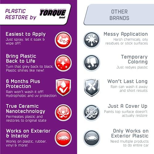 Torque Detail Plastic & Trim Restorer Spray