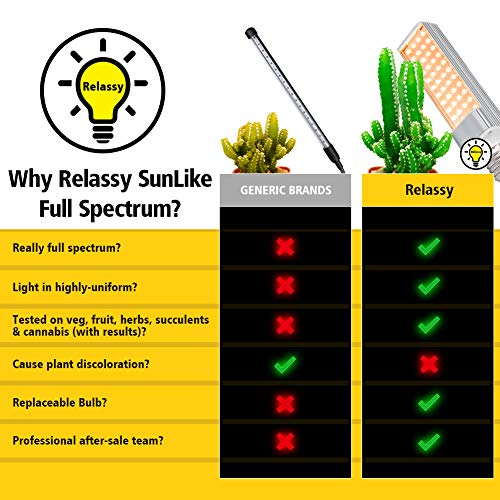 Relassy 15000Lux Sunlike Full Spectrum Grow Lamp