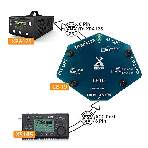 Xiegu X5105 QRP HF Transceiver Amateur Ham Radio VOX SSB CW AM FM RTTY PSK 0.5-30MHz 50-54MHz 5W with USB Cable CE-19 Expansion Card (2019 Upgraded Version)