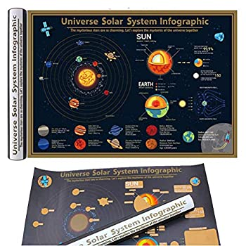 Kids Preschool Learning Posters Solar System Poster Kit - Set of Space Posters of The Planets,World Map Solar System Educational Teaching Poster Wall Art Prints Gift-Cosmic Sun