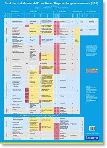 Plakat zum Struktur- und Messmodell des Neuen Begutachtungsassessement (NBA): Vom einzelnen Kriterium bis zum Pflegegrad 75x108cm