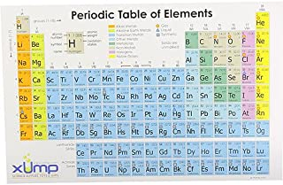 Periodic Table Reference Card - 10 pack