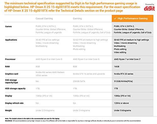 HP Omen X 2S Core i7 9th Gen 15.6-inch Dual Screen Gaming Laptop (16GB/1TB SSD/Windows 10/8GB NVIDIA RTX 2080 Graphics/Shadow Black), 15-dg0018TX