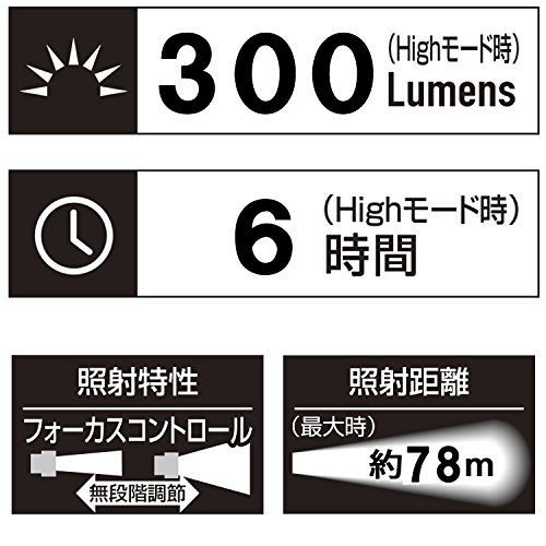 GENTOS(ジェントス)『LEDヘッドライト(GH-001RG)』