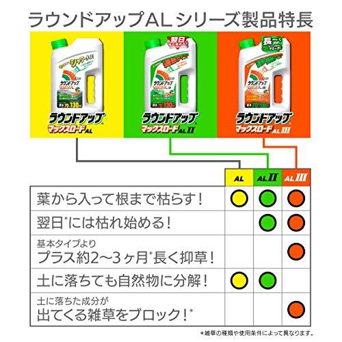 日産化学除草剤シャワータイプラウンドアップマックスロードALII2L速効タイプ