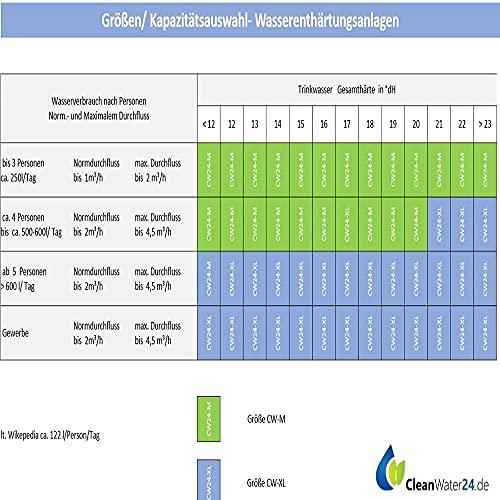Cleanwater CW24-M-Komplett - 5