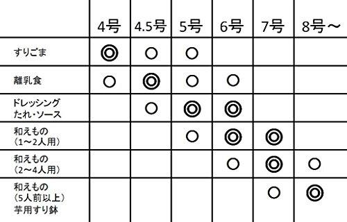 元重製陶所石見焼すり鉢4.5号(直径13.5cm・すべり止め付)青なまこ