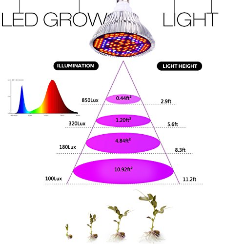 D-FLIFE LED Grow Light Bulb, Full Spectrum 80W Grow lamp for indoor plants, Plant Light Bulb for Indoor Garden Greenhouse Hydroponic Plants (E27 120 leds)