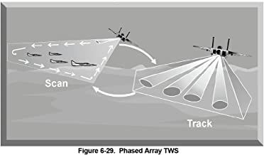 Electronic Warfare - Radar Fundamentals Student Guide
