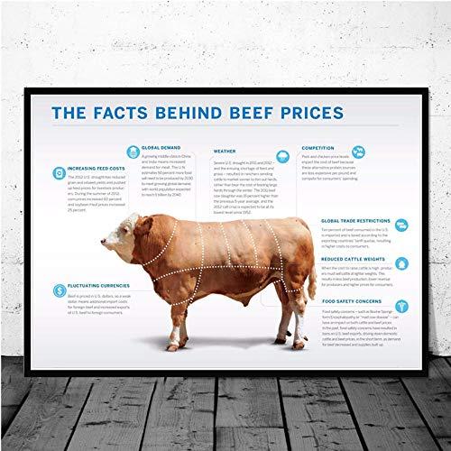 yiyiyaya Promi Ölgemälde Rinder Metzger Diagramm Rindfleisch schneidet Diagramm Fleisch Poster Wandkunst Bild Poster und Drucke Leinwand Malerei für Raum Home Decor-30x42_cm_Unframed_0006